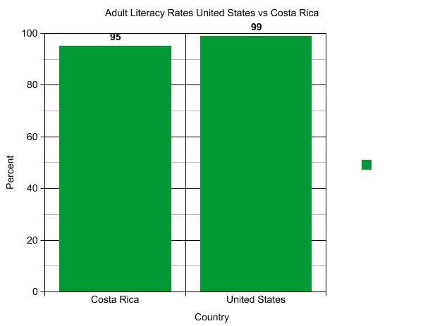 United States Adult Literacy Rate 69